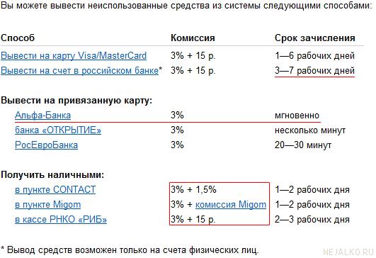 Способы вывода Яндекс Денег