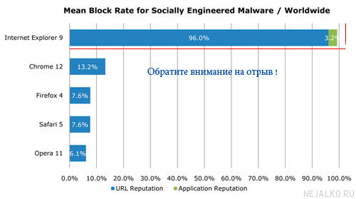 Результаты теста на безопасность браузеров
