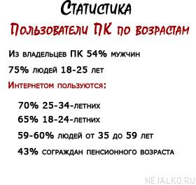 Статистика пользователей ПК по возрастам