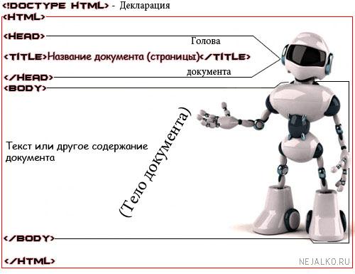 Структура просто html - страницы