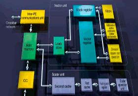 Устройство процессора